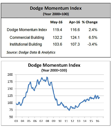 Dodge Index